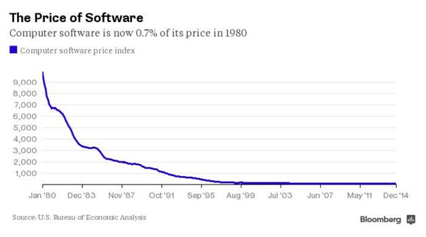 price of software