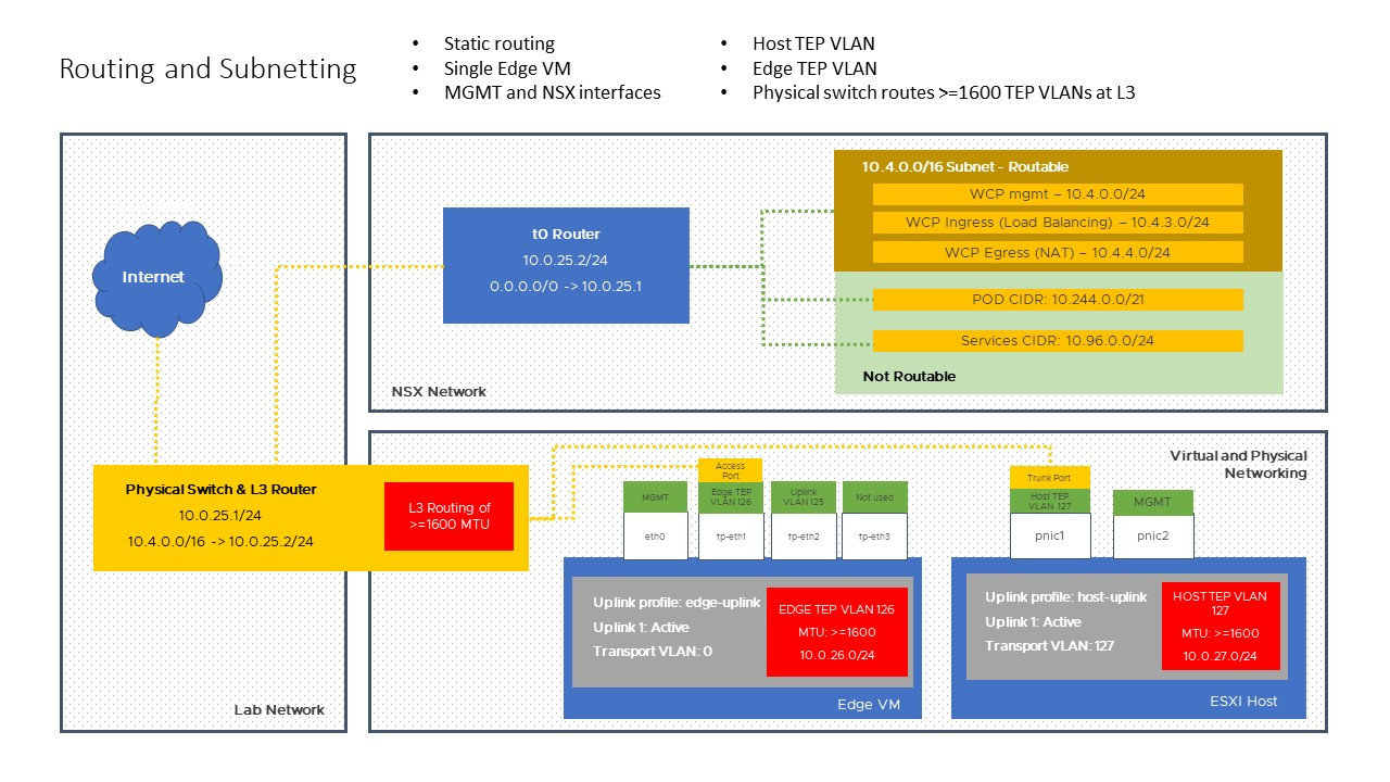 nsx 3 subnet and routing