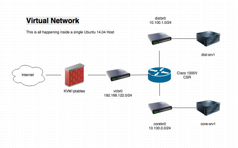 Basic Configuration of a Cisco 1000V CSR